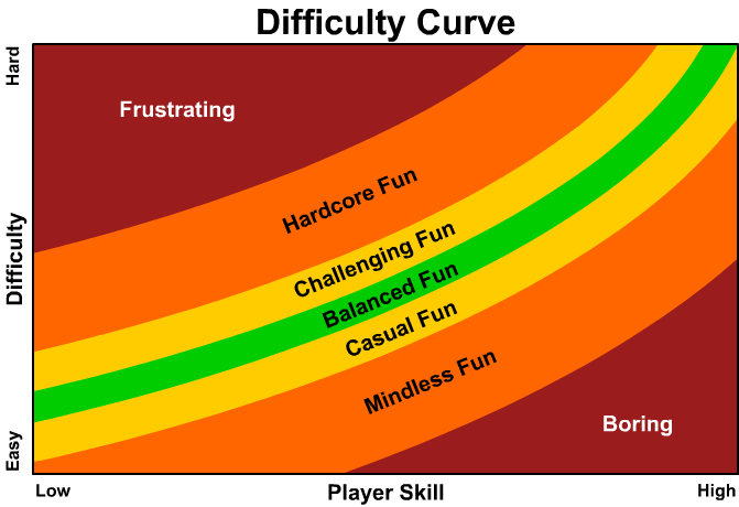 difficulty_curve