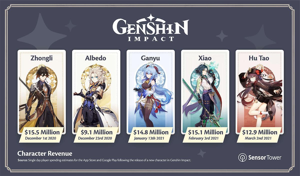 Genshin Impact New Character Revenue