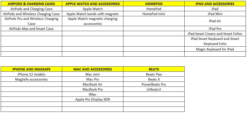 Daftar Perangkat Apple