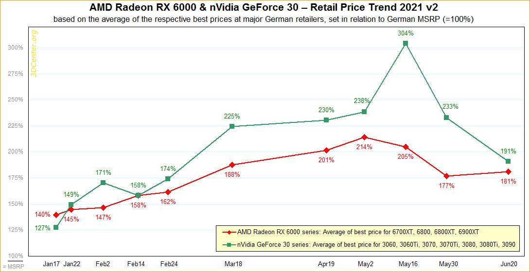 Gpu Pricing June 2021