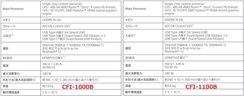Sony Akan Rilis Upgrade Terbaru Konsol PS5 Versi Digital