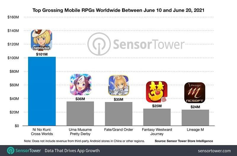 5 Game Mobile RPG Terlaris di Dunia Bulan Juni 2021